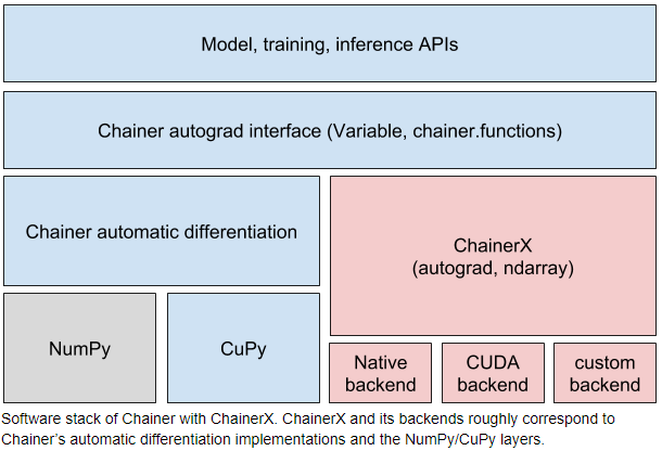 Software stack of Chainer with ChainerX. ChainerX and its backends roughly correspond to Chainer's automatic differentiation implementations and the NumPy/CuPy layers.