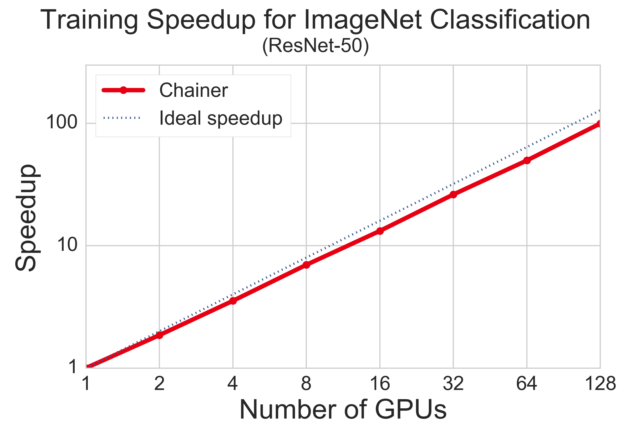 Throughput of ChainerMN