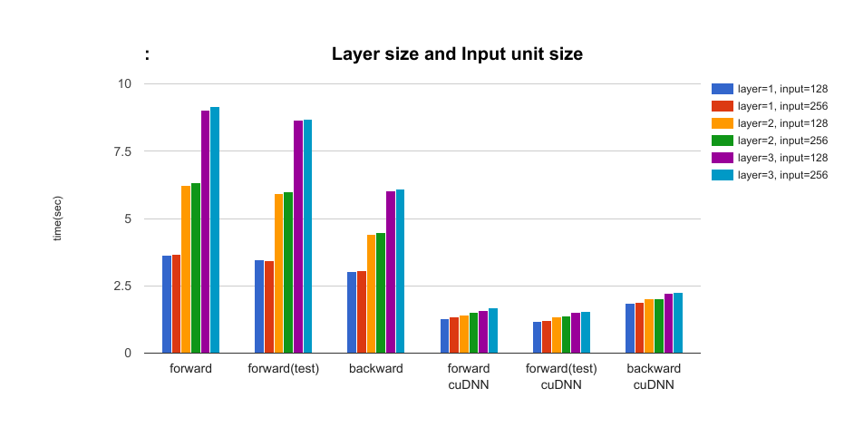 The effect of the layer size of LSTM and the input unit size