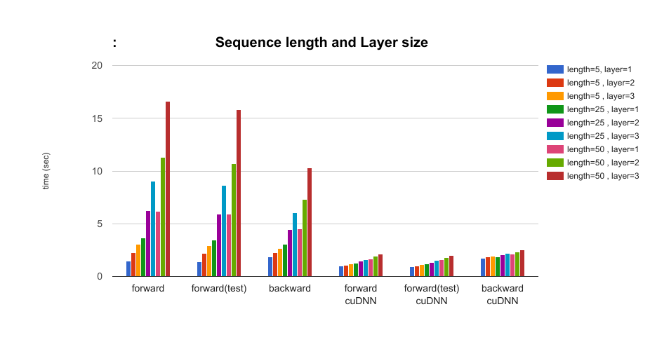 Performance comparison of LSTM with and without cuDNN(v5) in