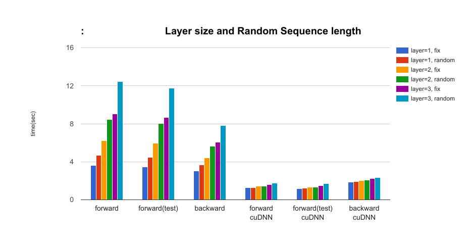 The effect of the layer size of LSTM and random sequence length of data